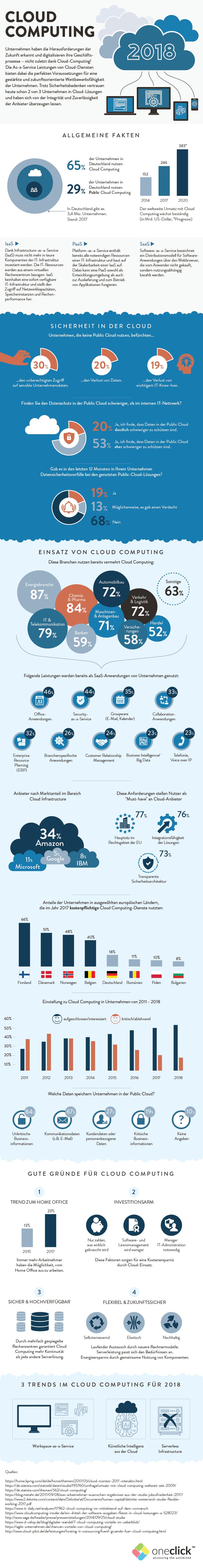 Cloud Computing 2018 aus unternehmerischer Sicht