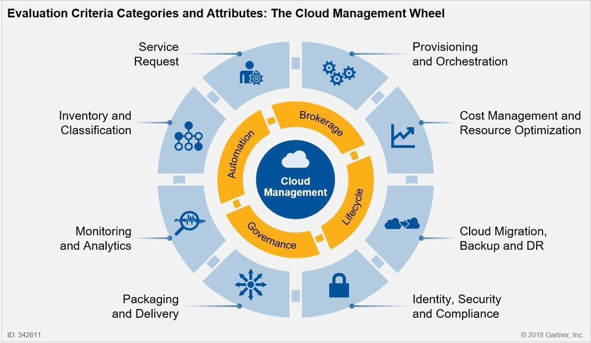 Complexity of the cloud