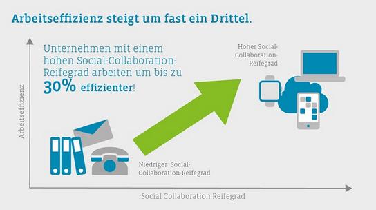 Arbeitseffizienz mit Social Collaboration