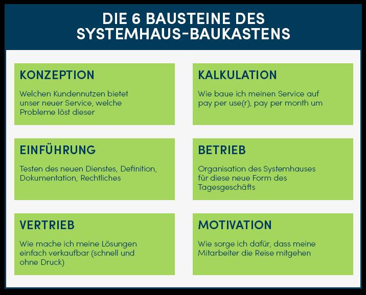 Systemhaus-Baukasten: MSP 2.0
