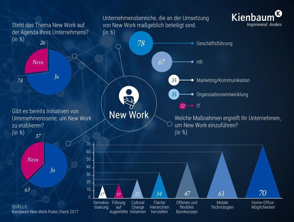 Ergebnisse der Kienbaum Studie zum Arbeitsplatz der Zukunft