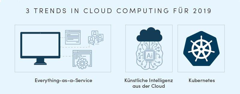 Cloudcomputing Platform as a Service (PaaS)-Software as Service (SaaS) Infrastructure as a Service (Iaas)