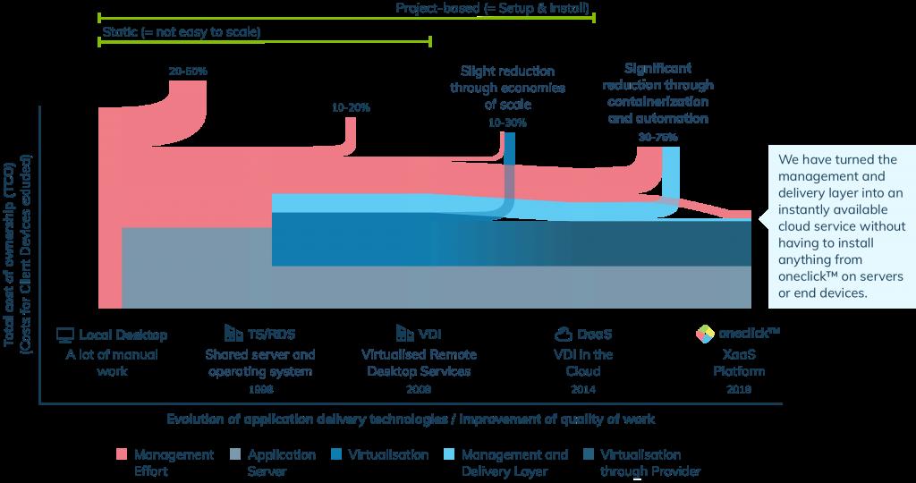 Evolution of application delivery models