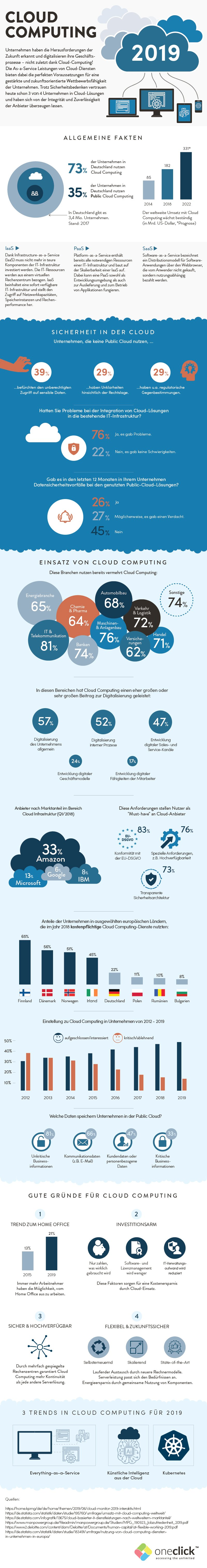 Cloud Computing aus unternehmerischer Sicht Platform as a Service (PaaS)-Software as Service (SaaS) Infrastructure as a Service (Iaas)
