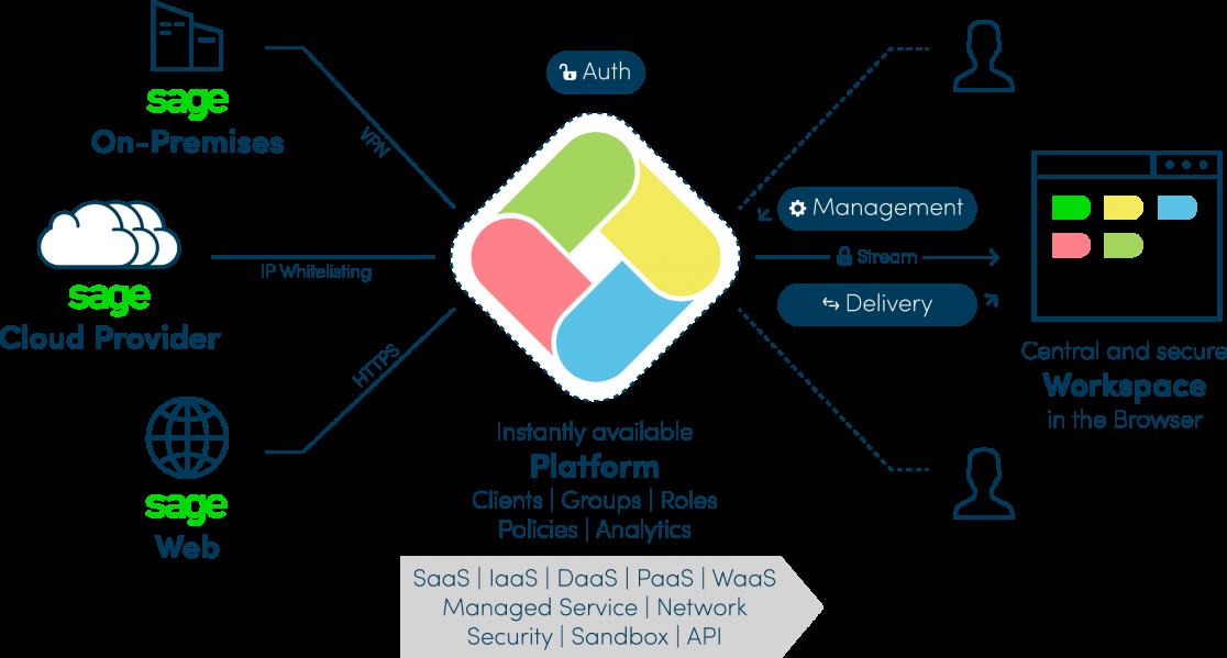 oneclick™ Platform: Sage Business