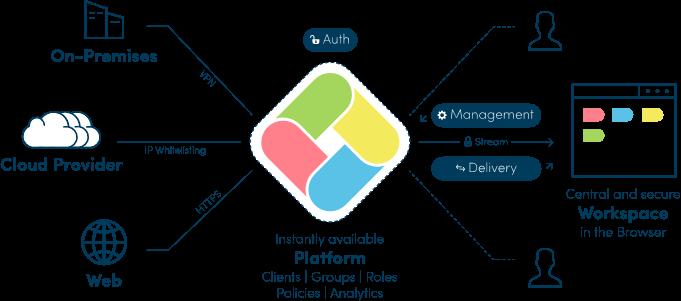 oneclick™ Plattform